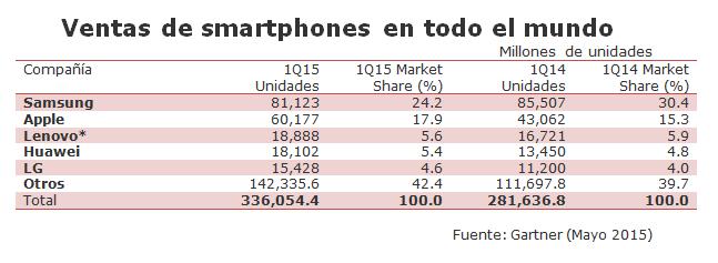 ventas-smartphones-gartner-1q-2015