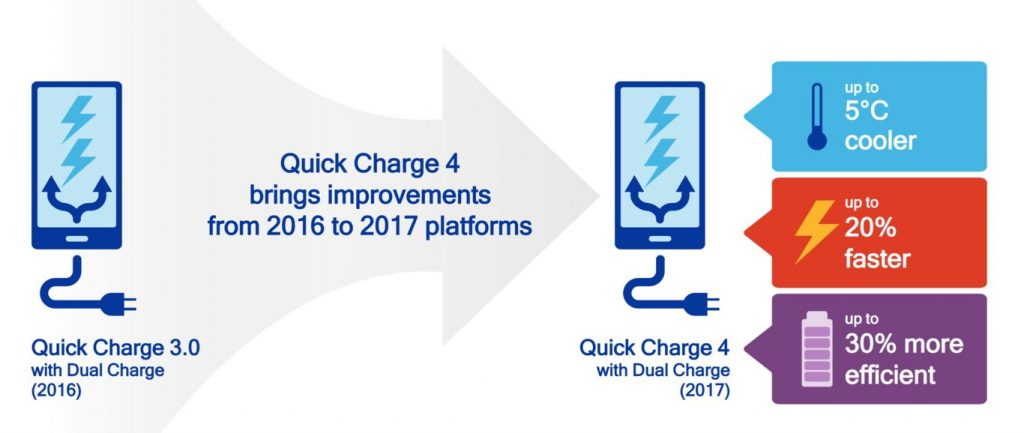 quick-charge-4-0-eficiency