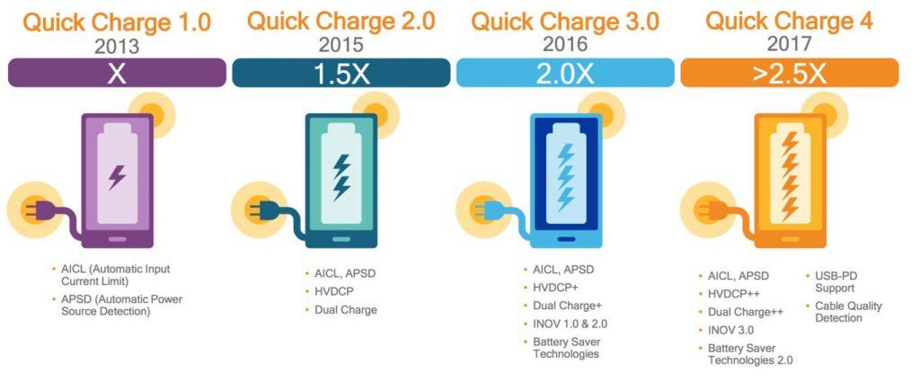 evolucion-quick-charge