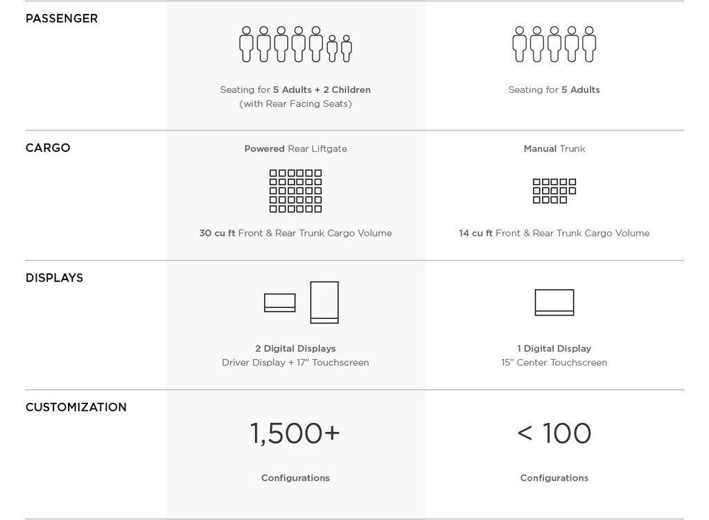 Comparación Model 3 con Model S