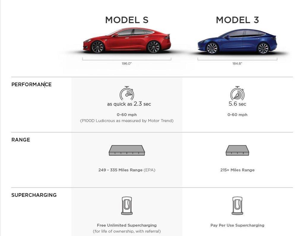 Comparación del Model 3 con el Model S