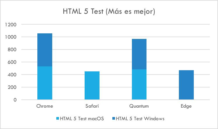 HTML 5 - Comparación