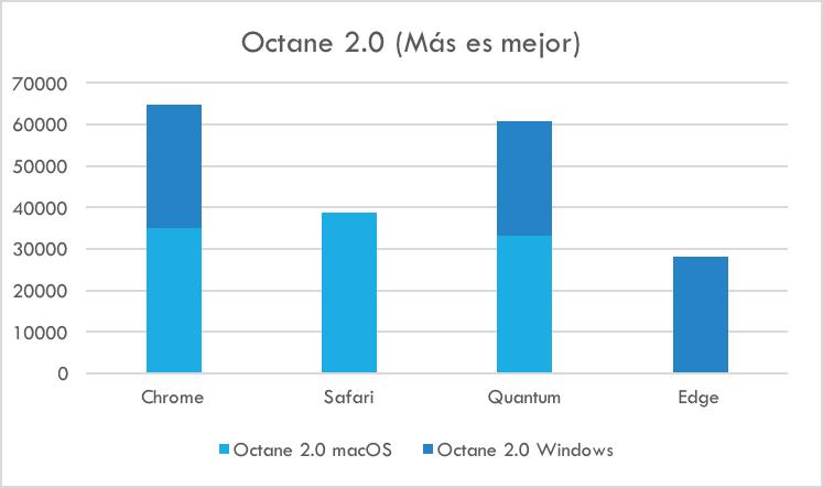 Octane 2.0 - Comparación