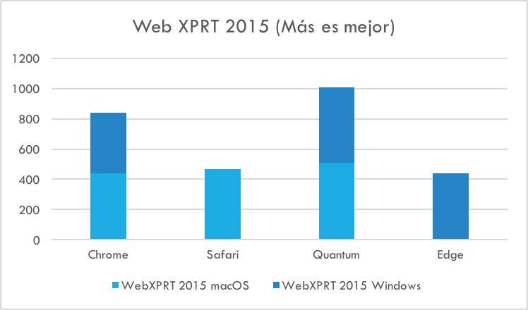 Web XPRT 2015 - Comparación