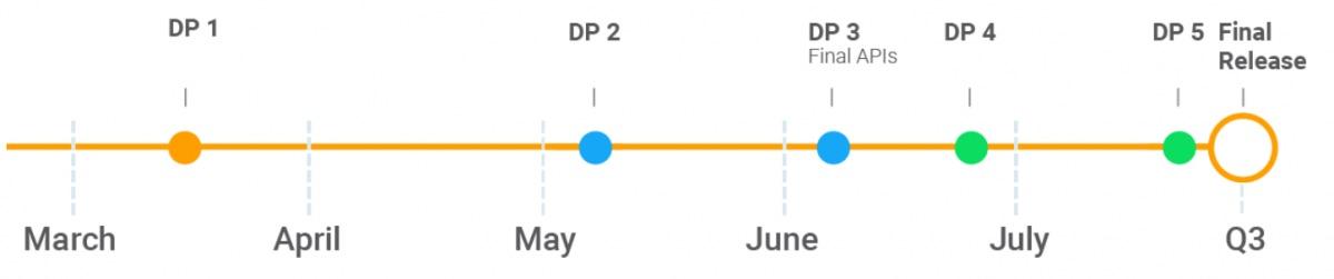 Línea temporal del desarrollo de Android P