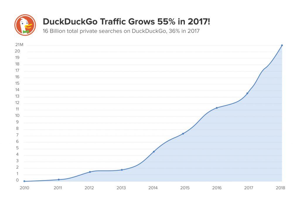 Trafico del buscador DuckDuckGo