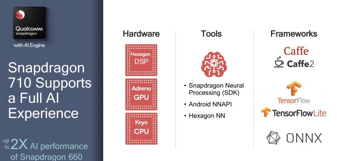 Mejoras de rendimiento y consumo en Snapdragon 710