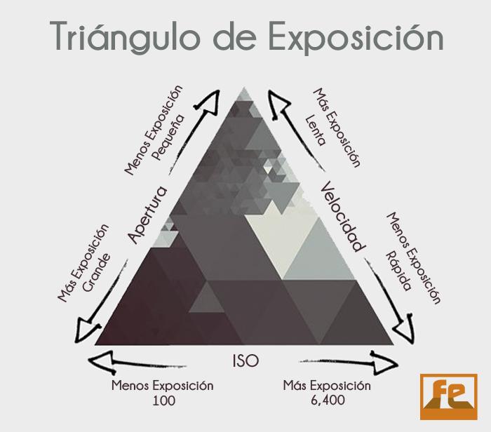 fotografía analógica triángulo exposición iso apertura velocidad relación
