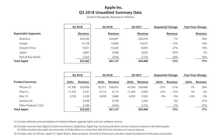 resultados de Apple en el tercer trimestre de 2018