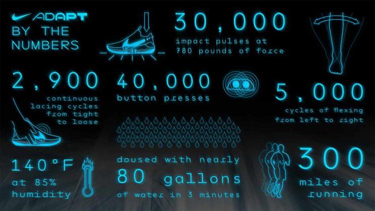 Datos específicos de las zapatillas Nike Adapt BB