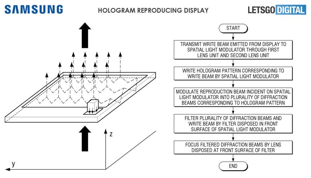 pantalla holográfica de Samsung
