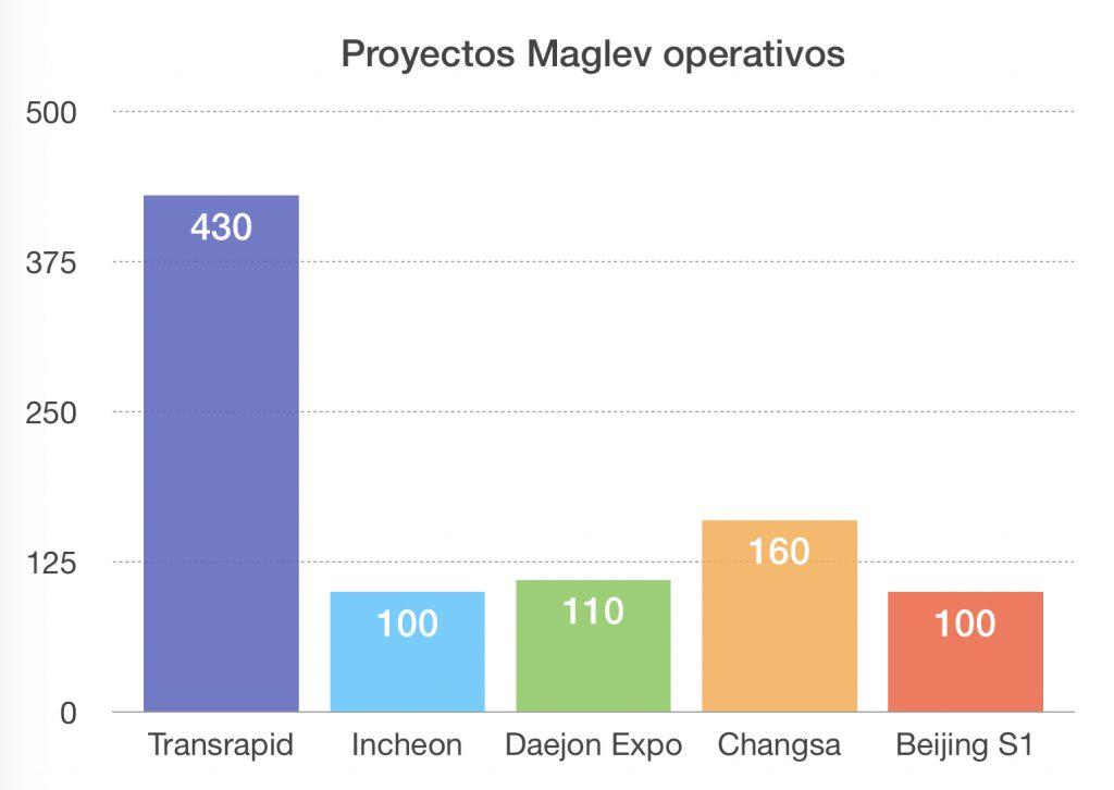 Maglev operativo China Japón Corea del Sur Transrapid Incheon Daejeon Expo Changsa