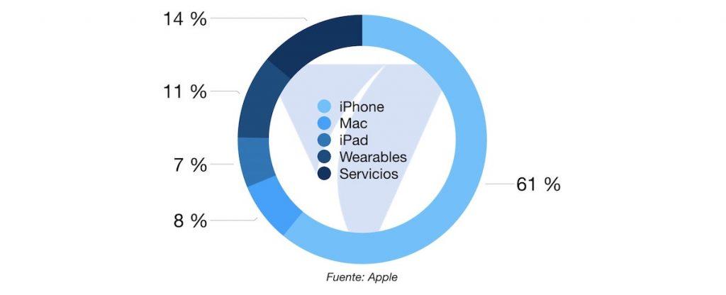 Sectores Apple Q1 por producto