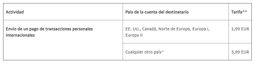 Comisión de PayPal por enviar dinero internacional