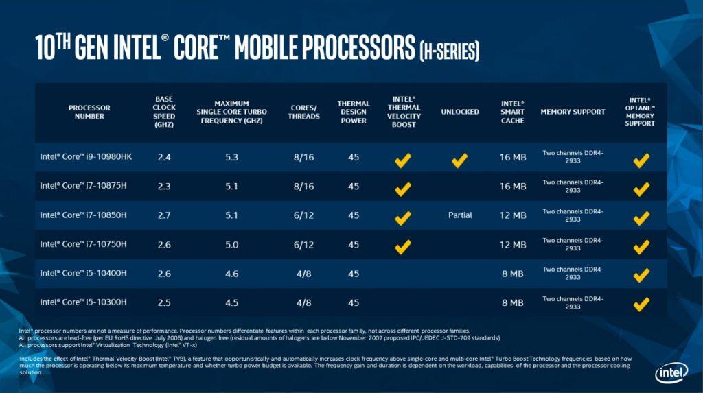Capacidades de los procesadores Intel Core de 10ª Generación.