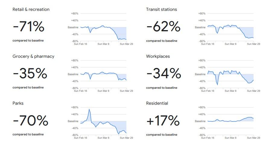 Cambios en la movilidad de Brasil según Google