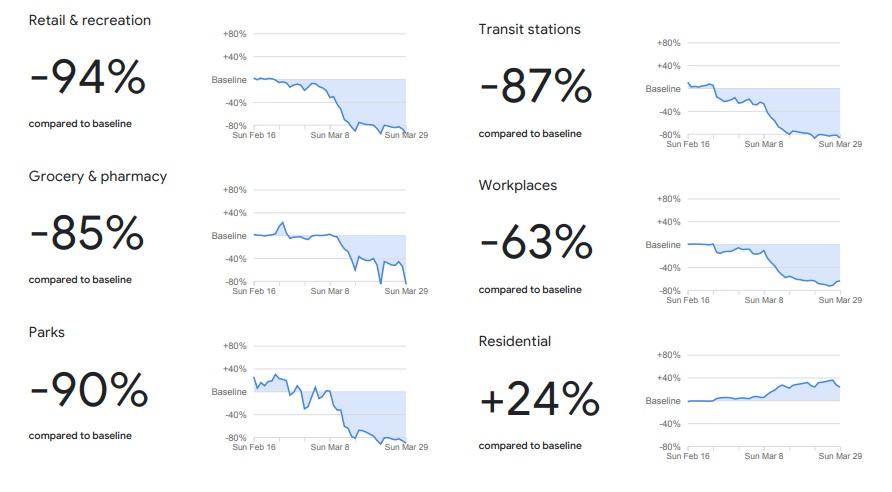 Cambios en la movilidad de Italia según Google
