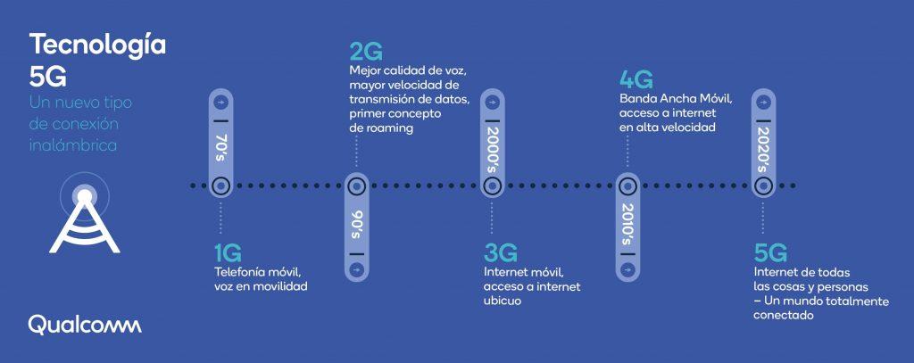 Todas las generaciones de conectividad hasta ahora