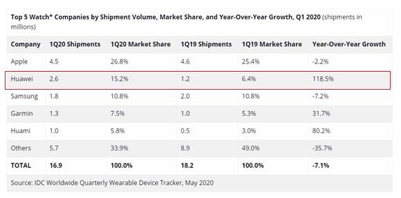 Huawei en ventas de smartwatches