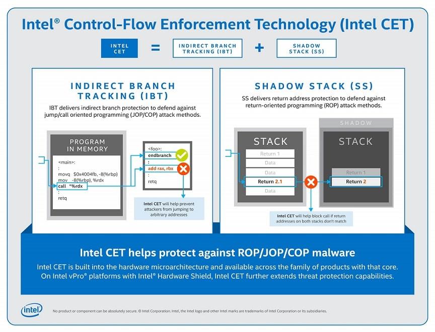 Funcionalidades de Intel CET