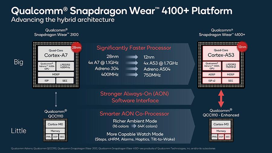 Qualcomm Snapdragon Wear 4100_arquitectura