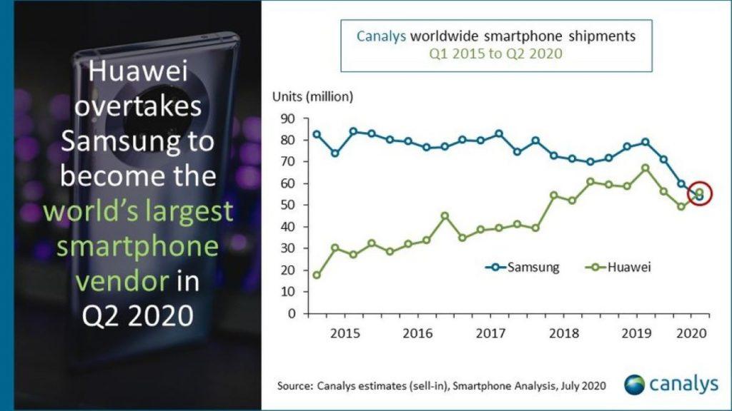 Huawei es el líder en la fabricación de smartphones