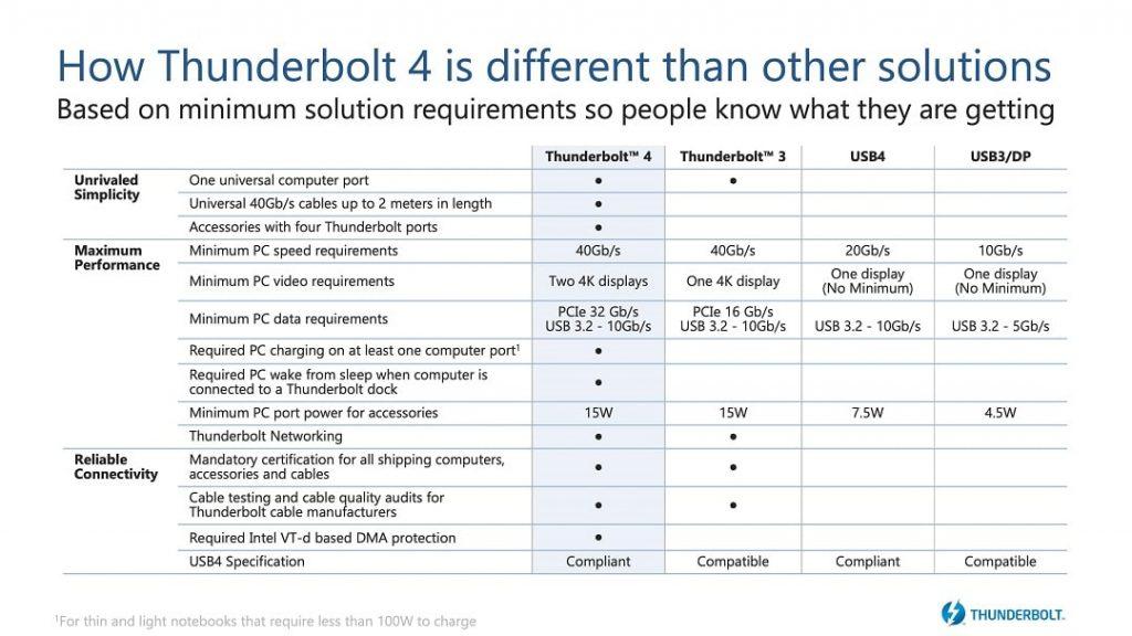 Que ofrece Thunderbolt respecto a otras conexiones como USB-C