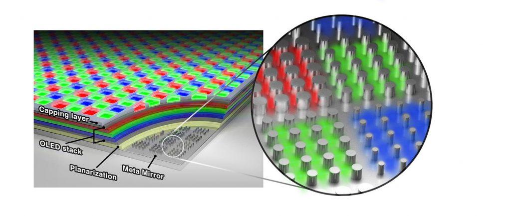 Conformación de pantalla OLED de Samsung y Stanford con 10.000 píxeles.