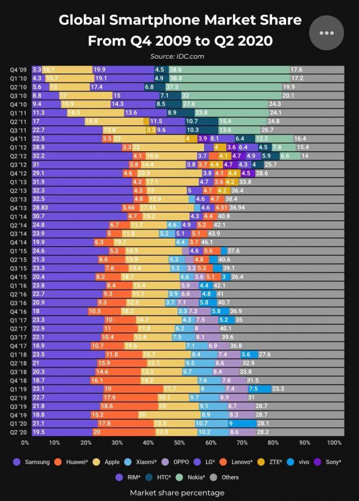 Gráfica del mercado mundial de smartphones en los últimos diez años.