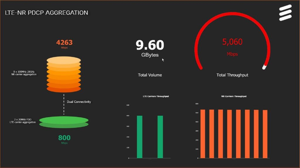 Tasa de transmisión de datos alcanzada por Verizon Ericsson y Qualcomm en la red 5G.