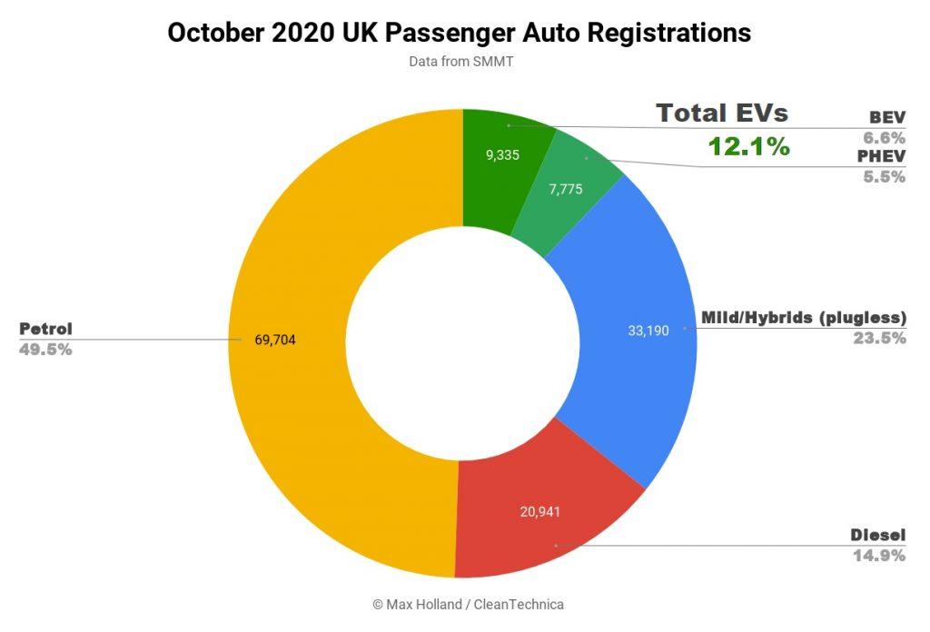 Aumento en la compra e interés de vehículos eléctricos en Reino Unido.