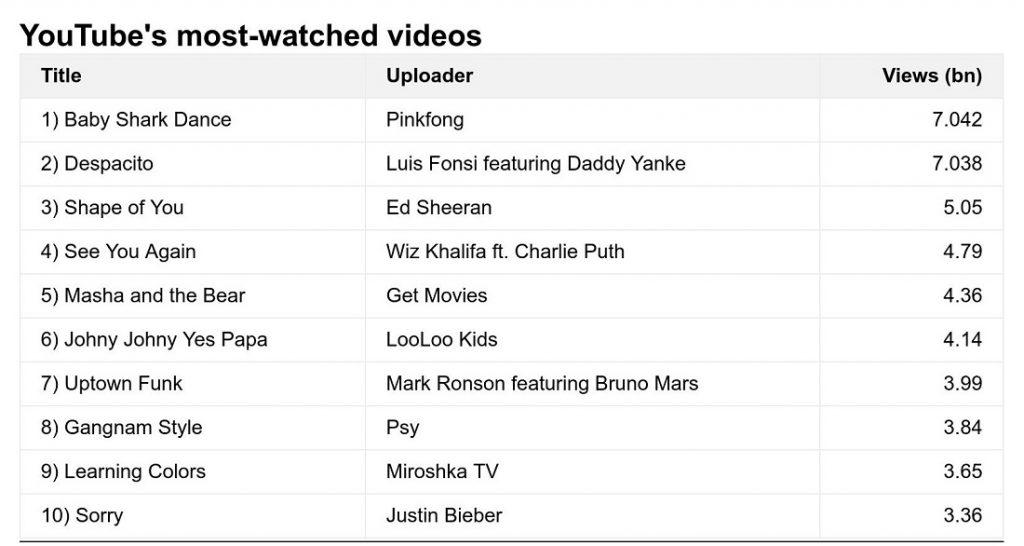 Baby Shark obtiene le primer lugar en los videos más vistos de YouTube.
