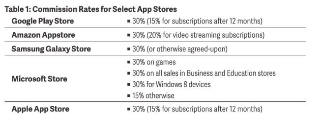 Tabla comisiones distintas App Store como la Google Play Store, Amazon App Store, Samsung Galaxy Store, Microsoft Store; en las que todos se encuentran alrededor de 30%.