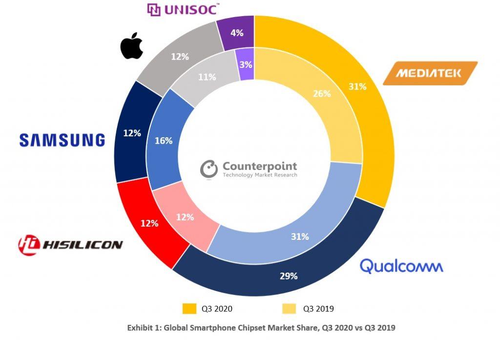 MediaTek se posiciona como el mayor proveedor de chips del Q3 2020.