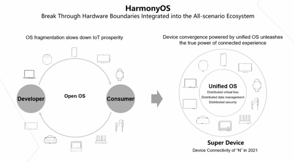 Huawei estrategia 2021